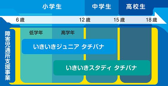 利用の流れチャート図